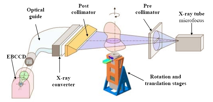 Xray Tomography. The Camera Has A 1 Diameter Sensible Area And High Voltage Intensifier Tube Ranging From 5 To 10 Kv With 1024 X 512 Pixel Ccd Inside. Wiring. Radiography Of A Camera Diagram At Scoala.co